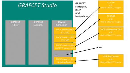 Aufbau GRAFCET Studio