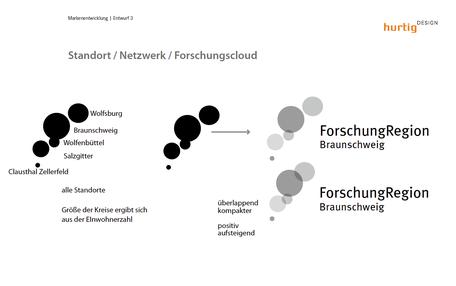 Seite aus der Präsentation zur Logoentwicklung