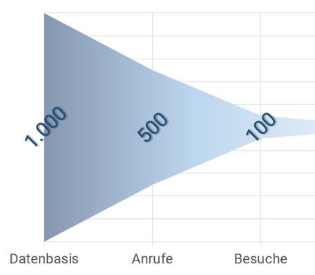 Sales Funnel Optimierung der Qualität im Vertriebsprozess von Datenbasis über Anrufe und Besuche zu Angebot und Abschluss - Hebel 2 - das wirklich gute Akquisegespräch am Telefon