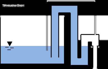 Aquaponik, Siphon, ohne Bohrung, keine Bohrung, undicht, Loch in Folie, Saugheber, Aquaponiksiphon, Tilt Industries