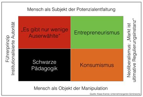 Entrepreneurismus, Konsumismus, Schwarze Pädagogik