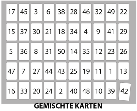Schaubild gemischte Orakelkarten beim Kartenlegen
