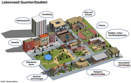 Lebenswelt im Quartier / Stadteil