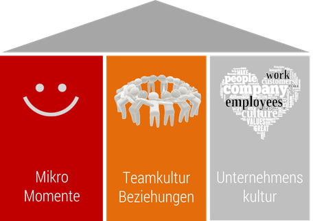 Faktoren von Corporate Happiness in Anlehnung an Bruttonationalglück