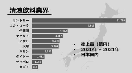 清涼飲料業界の売上高ランキング(日本国内)