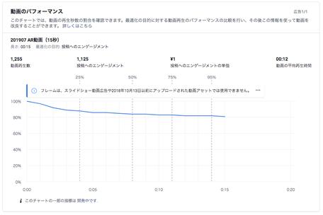動画のパフォーマンス(グラフ)|AR動画(15秒)、動画再生数(1,255)、投稿へのエンゲージメント(1,125)、投稿へのエンゲージメント単価(¥1)、動画の平均再生時間(00:12)