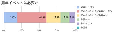 グラフ:周年イベントは必要か、必要だと思う(18.7%)、どちらかといえば必要だと思う(41.0%)、どちらかといえば必要ない( 19.9%)、必要ない( 12.6%)、わからない(7.6%)