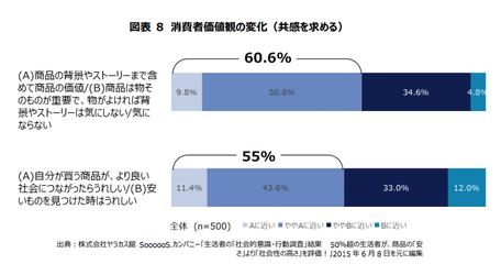 グラフ:消費者価値観の変化(共感を求める)|(A)商品の背景やストーリーまで含めて商品の価値(60.6%) (B)商品は物そのものが重要で、物が良ければ背景やストーリーは気にしない、気にならない(39.4%)|(A)自分が買う商品が、より良い社会につながったらうれしい(55%) (B)安いものを見つけたときはうれしい(45%)