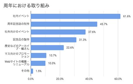 グラフ:周年における取り組み、社内イベント(61.6%)、周年記念誌の制作(45.7%)、社外向けのイベント(37.6%)、記念品の製作(31.3%)、歴史などのアーカイブ・編纂(22.6%)、マス向けのプロモーション(10.7%)、Webサイトの構築・リニューアル(10.0%)、そのた(1.5%)