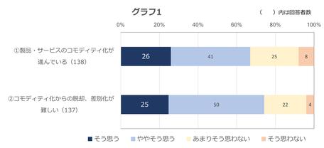 グラフ:顧客接点戦略調査/コモディティ化|①製品・サービスのコモディティ化が進んでいる、そう思う(26%)、ややそう思う(41%)、あまりそう思わない(25%)、そう思わない(8%)|②コモディティ化からの脱却、差別化が難しい、そう思う(25%)、ややそう思う(50%)、あまりそう思わない(22%)、そう思わない(4%)