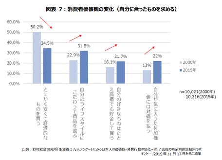 グラフ:消費者価値観の変化(自分にあったものを求める)、とにかく安くて経済的なものを買う( 50.2% 2000年、34.5% 2015年)、自分のライフスタイルにこだわって商品を選ぶ( 22.9% 2000年、31.8% 2015年)、自分のすきなものはたとえ効果でも貯金して買う( 16.1% 2000年、21.7% 2015年)、自分が気に入った付加価値には対価を払う( 13.0% 2000年、22.0% 2015年)
