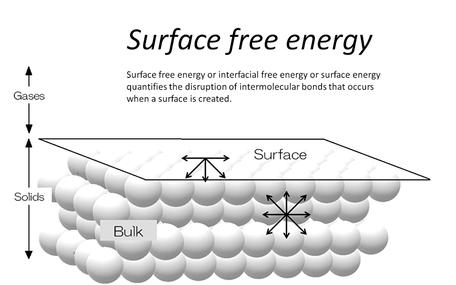 表面自由エネルギーバナー