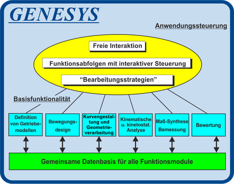 Systemarchitektur und Funktionsmodule der Getriebe-, Kinematik- und Mechanismen-Software GENESYS GENESYS