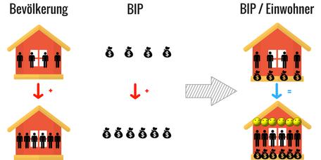 Gleichverteilung des Bruttoinlandprodukts BIP