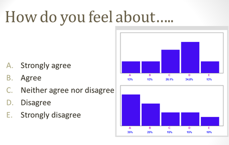 Audience responses shown on comparison graph