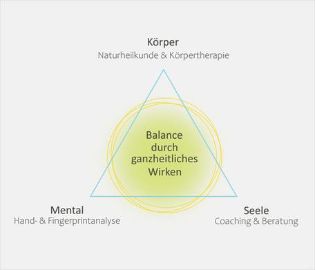 Grafik Balance durch Ganzheitliches Wirken
