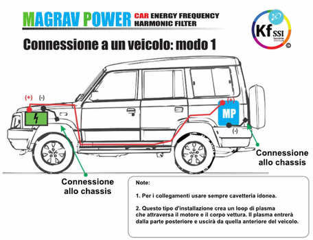 Montage Magrav Power voiture