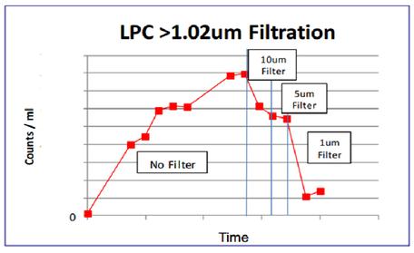 CMPスラリー LPC 粗大粒子 粒度分布