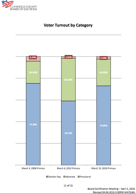 Graph comparing the different voting methods for the primaries (both Republican and Democratic) in the past three presidential elections in the Cuyahoga County [2].