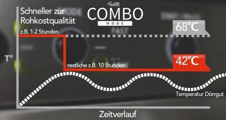 Diagramm zeigt die Temperatur- Zeitverlaufskurve beim Automatikprogramm Combo erkennen
