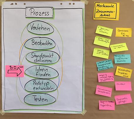 Design Thinking für Unternehmen