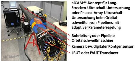Konzept für die Langstreckenultraschalluntersuchung beim Rührreibschweißen von Rohrleitungen, © Stephan Kallee, CC BY 4.0 und X Niu et al, CC BY 3.0