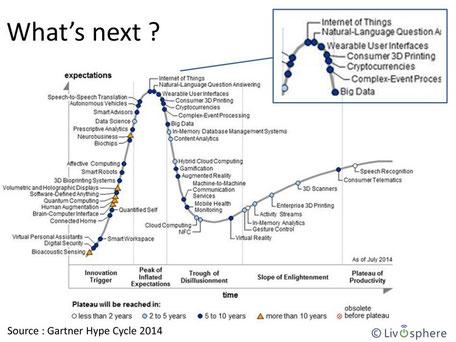 """""""Gartner Hype Cycle"""", courbe technologique de Gartner, l'Internet des Objets et au sommet de la courbe, et après le sommet ... la vallée de la désillusion."""