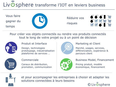 Livosphere , conseil digital, consultant digital,  expertise produit et interface, Marketing, Commercial, produit interface, prototypage industrialisation