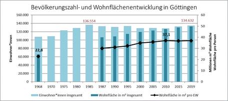 Abbildung 1: Bevölkerungszahl und Wohnflächenentwicklung  in Göttingen. Quelle: Quartiersanalyse zur Identifizierung von Flächenoptimierungspotenzialen in Göttingen