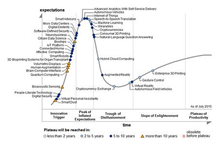 Hype Cycle de Gartner IoT au sommet