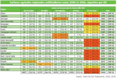Surfaces agricoles artificialisées entre 2000 et 2006