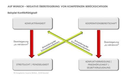 Kompetenzmodell - Übersteigerung von Kompetenzen berücksichtigen