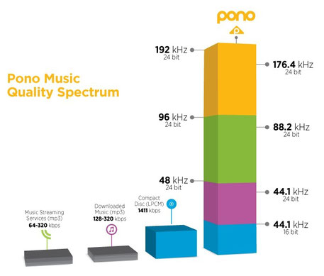 Pono player music quality spectrum