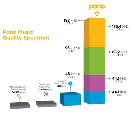 Pono player music quality spectrum
