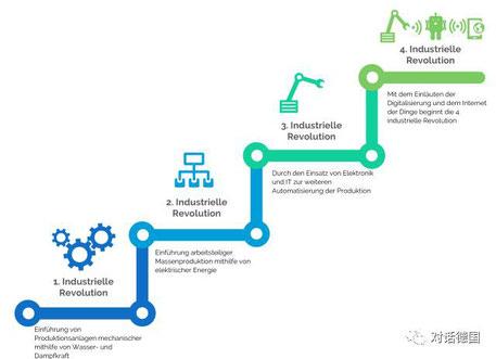 工业4.0(图片来自网络)