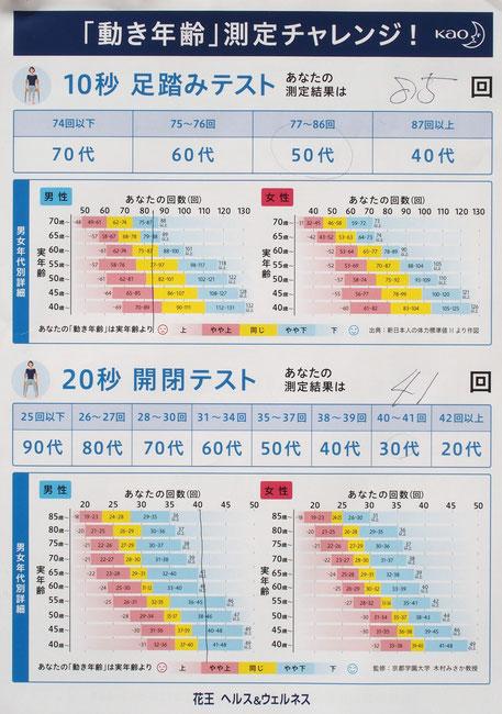 「動き年齢測定」の結果シート