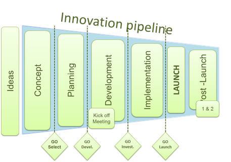 Innovation pipeline Lichtmess Consultants