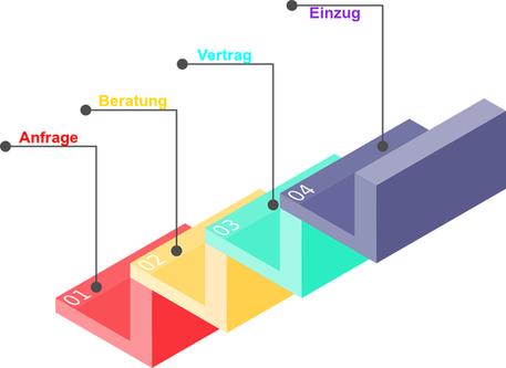 Günstige Immobilienfinanzierung für Landsberg am Lech und Umgebung