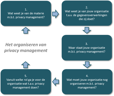 figuur 1: vijfstappenmodel privacy management (Frijlande)