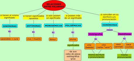 Esquema de las relaciones semánticas entre palabras.