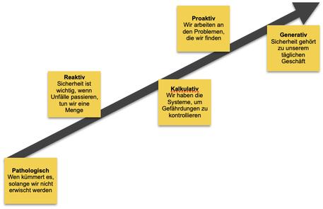 Umsetzung einer Fehlerkultur in Anlehnung an das Reifegradmodell der Sicherheitskultur