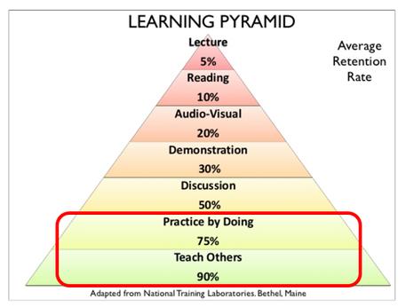 学習方法別に学習定着率を7段のピラミッドで表した画像。最上段の「講義(Lecture)」の平均学習定着率は5%、最下段の「誰かに教えること(Teach Others)」の平均学習定着率は90%である。