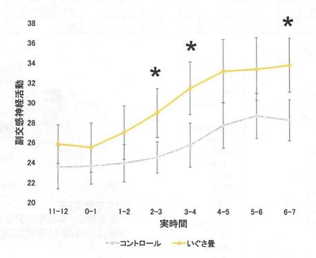睡眠中の副交換神経活動「九州大学農学研究院 農学博士 清水邦義」