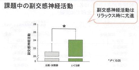 課題中の副交換神経活動「九州大学農学研究院 農学博士 清水邦義」