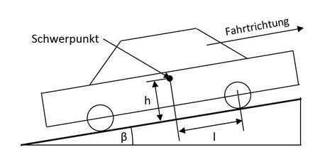 Figure 1: Centre of gravity of a vehicle