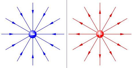 Zeichnung des elektrischen Felds