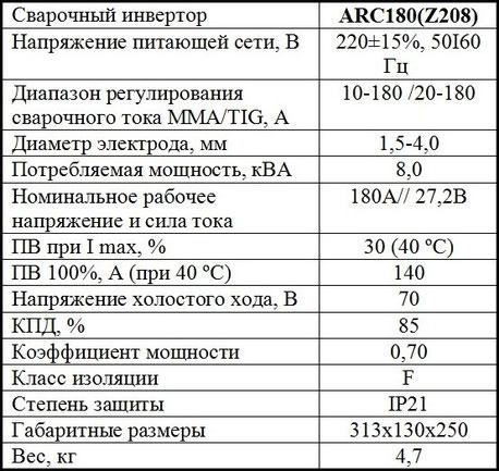 Характеристики Jasic ARC 180 PRO