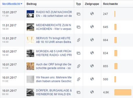 Die Facebook-Seite vom Enzersdorf-Kleinkadolz schaffte ebenfalls einen neuen Rekord. Rund 4.800 mal wurde allein die Ausgangsmeldung zu den versunkenen Dörfern gesehen.