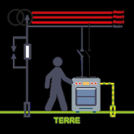 réseau électrique, phases, générateur électrique, prise de terre