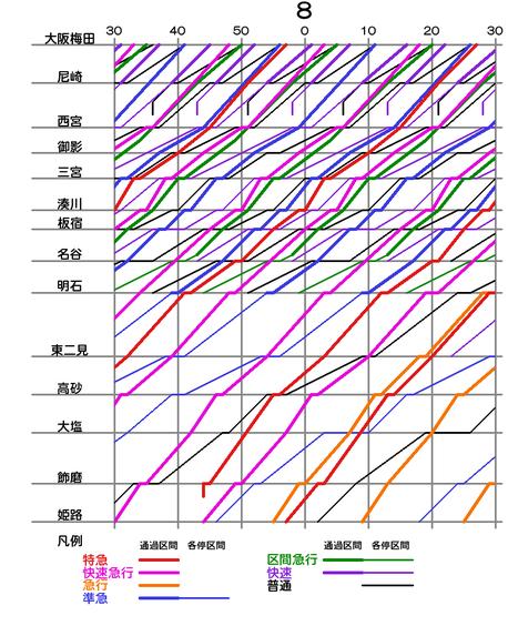 朝ラッシュ上りダイヤグラム(大阪線・神姫線) クリックで拡大